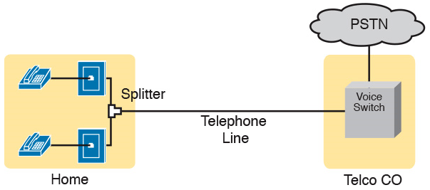 Dsl apartment wiring diagram